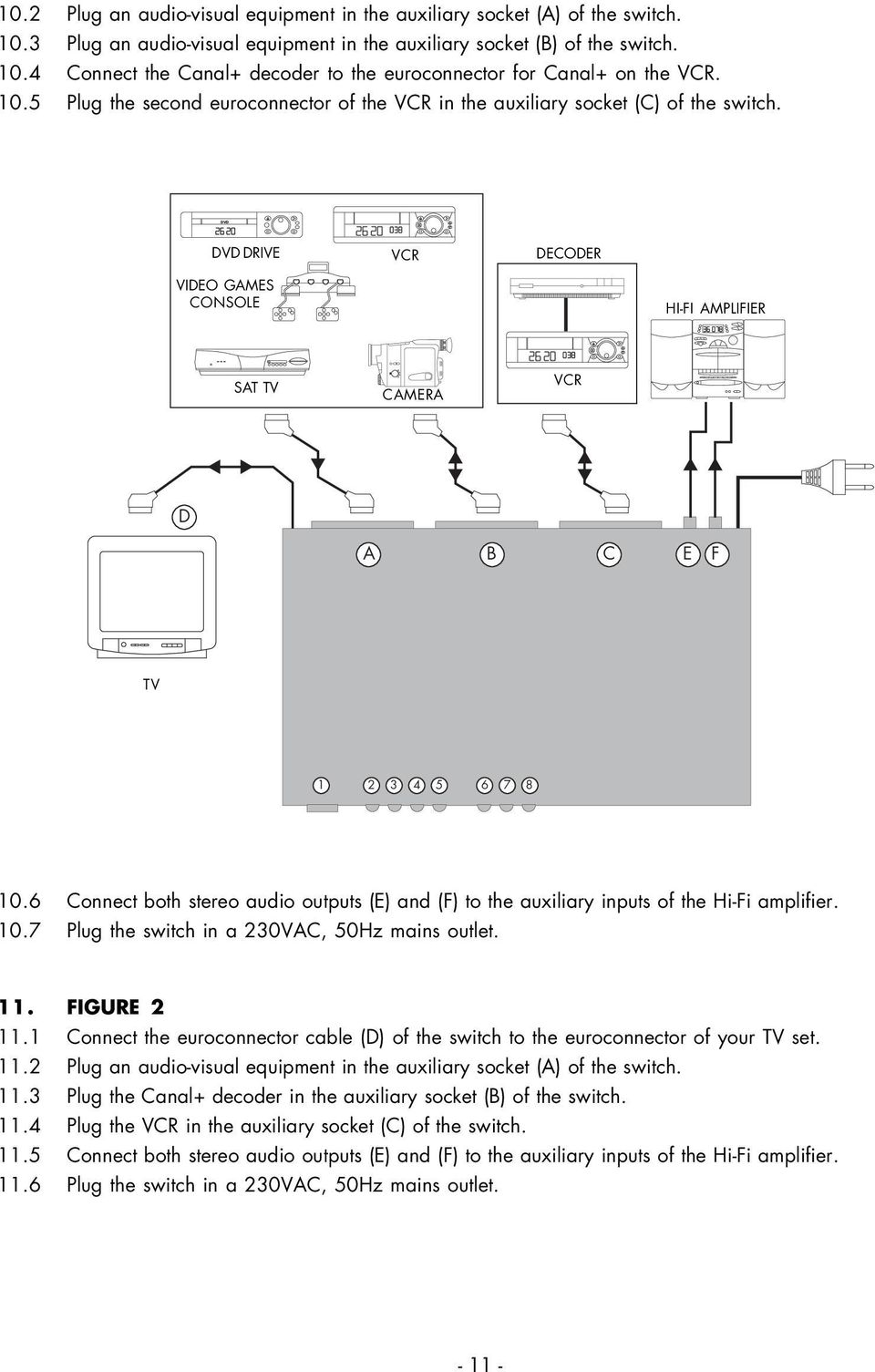 6 Connect both stereo audio outputs (E) and (F) to the auxiliary inputs of the Hi-Fi amplifier. 10.7 Plug the switch in a 230VAC, 50Hz mains outlet. 11. FIGURE 2 11.