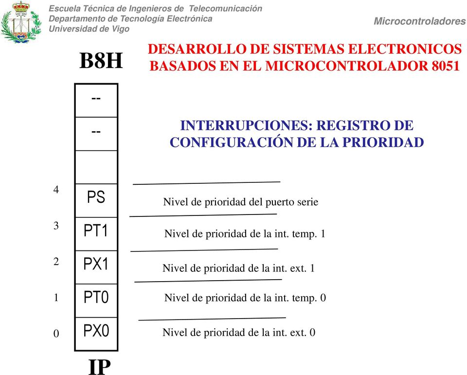 prioridad de la int. temp. 1 Nivel de prioridad de la int. ext.