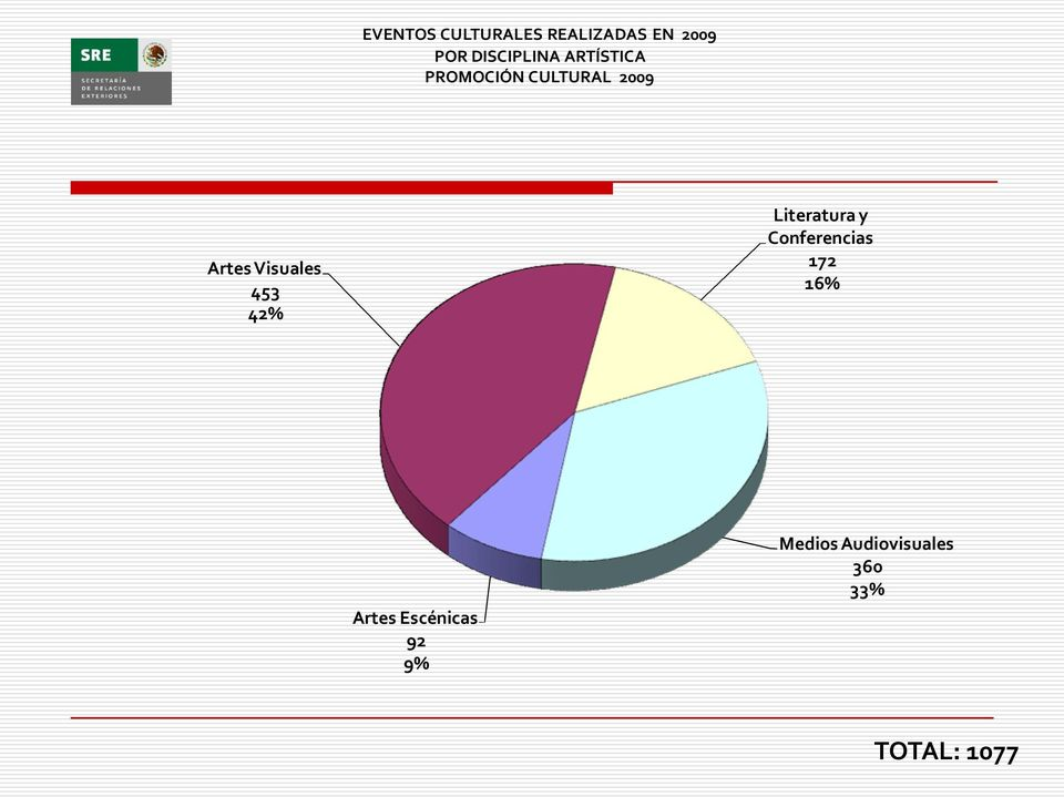 Visuales 453 42% Literatura y Conferencias 172 16%