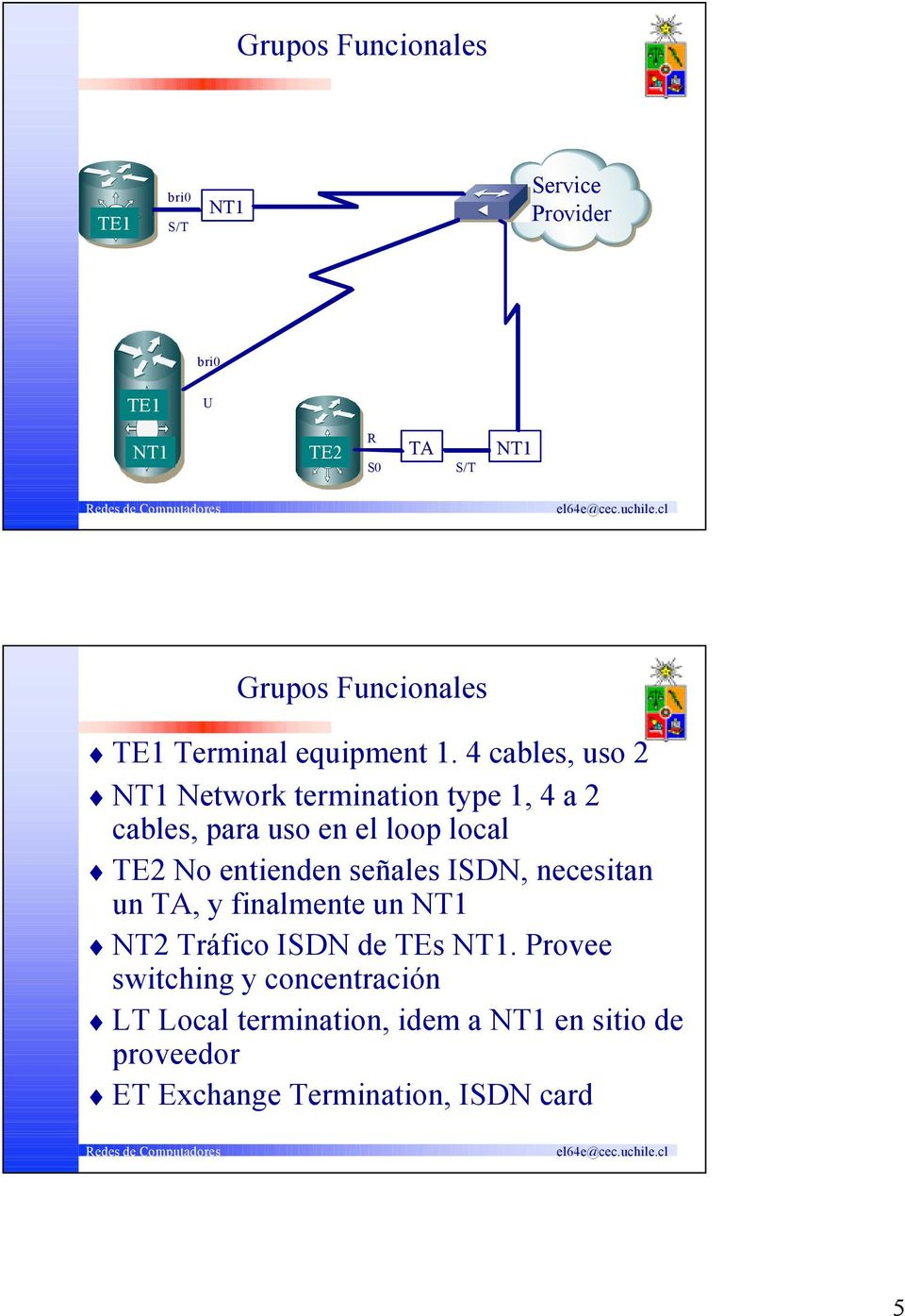 4 cables, uso 2 NT1 Network termination type 1, 4 a 2 cables, para uso en el loop local TE2 No entienden