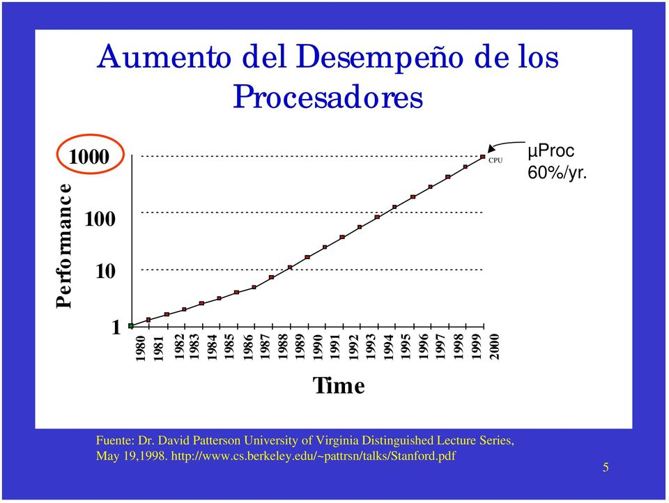 1998 1999 2000 Time CPU µproc 60%/yr. 3 Fuente: Dr.