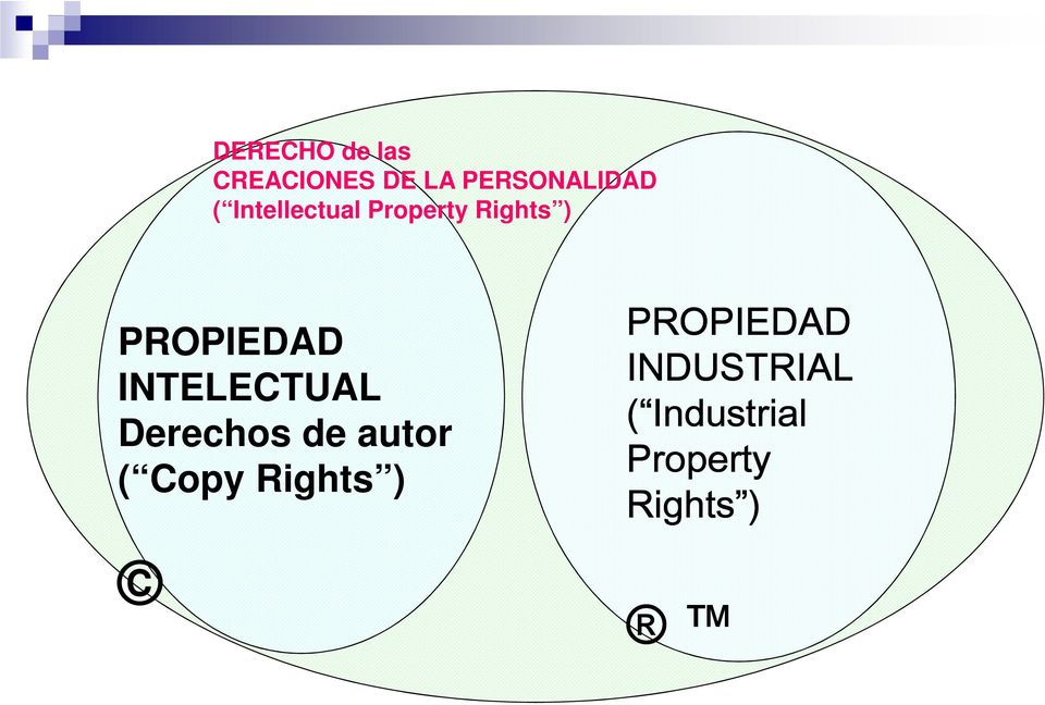 INTELECTUAL Derechos de autor ( Copy Rights )