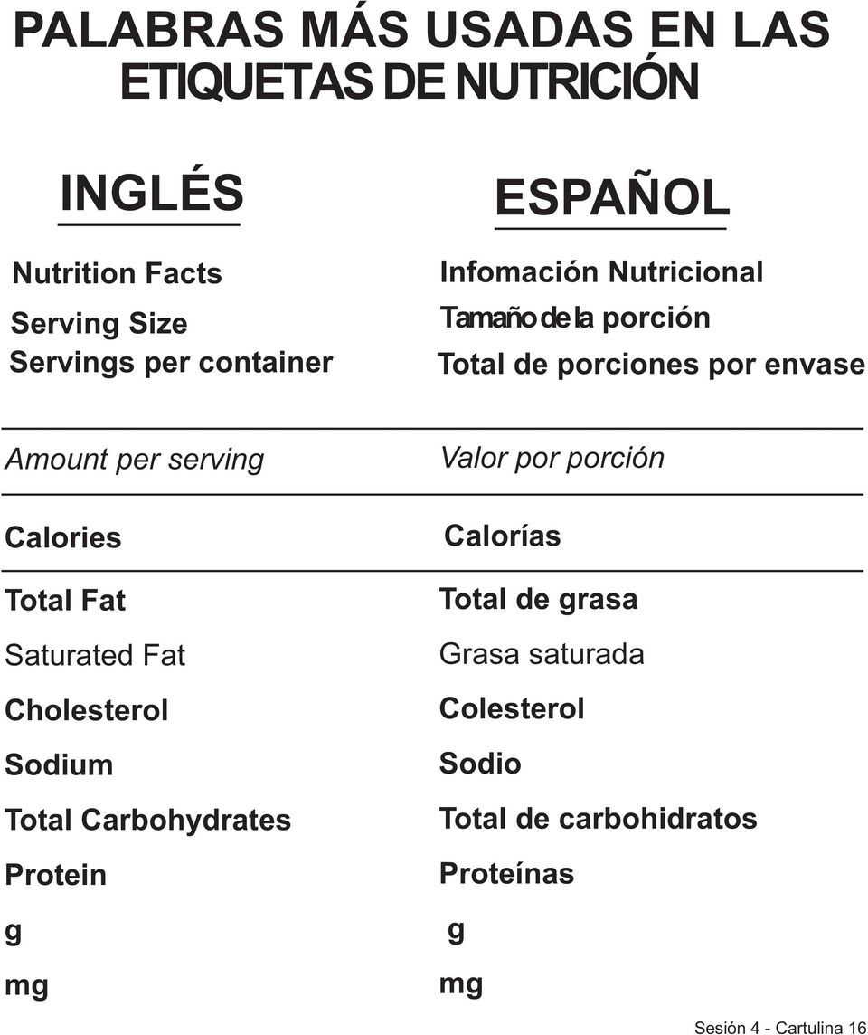 serving Calories Total Fat Saturated Fat Cholesterol Sodium Total Carbohydrates Protein g mg Valor por