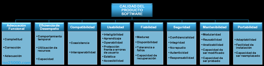 Calidad del producto software: Normativa ISO/IEC 25010: Systems and Software egineering-systems and software Quality Requirements and Evaluation (SQuaRE)- System and software quality models.