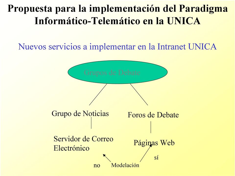 implementar en la Intranet UNICA Grupos de Debate Grupo de