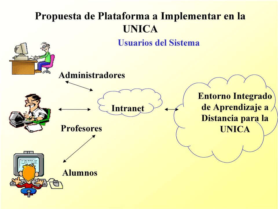 Profesores Intranet Entorno Integrado de