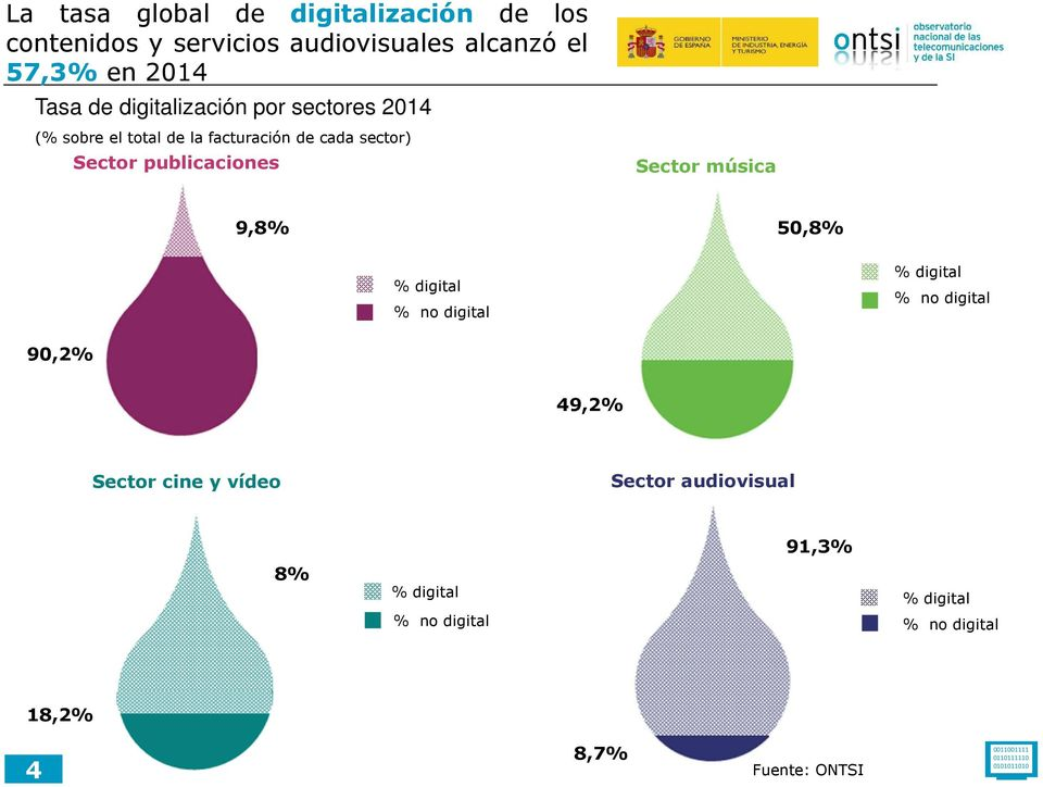 música 9,8% 50,8% % digital % no digital % digital % no digital 90,2% 49,2% Sector cine y vídeo Sector