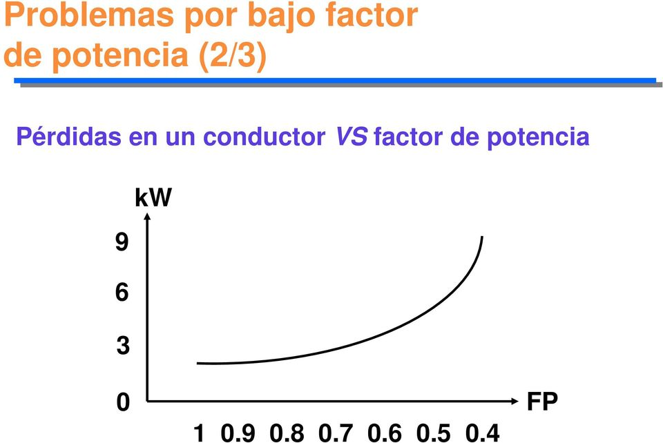 conductor VS factor de potencia