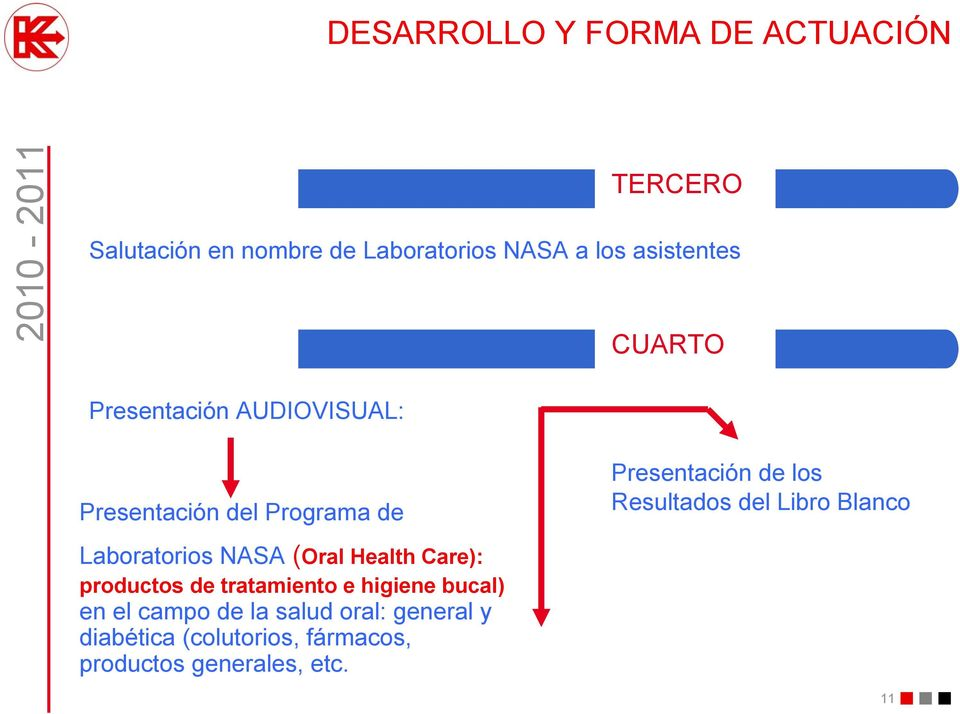 Resultados del Libro Blanco Laboratorios NASA (Oral Health Care): productos de tratamiento e
