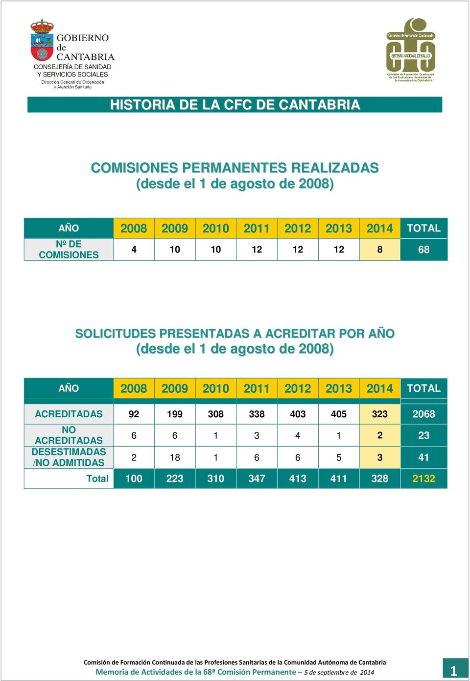 2009 2010 2011 2012 2013 2014 TOTAL ACREDITADAS 92 199 308 338 403 405 323 2068 NO ACREDITADAS DESESTIMADAS /NO ADMITIDAS 6 6 1 3 4 1