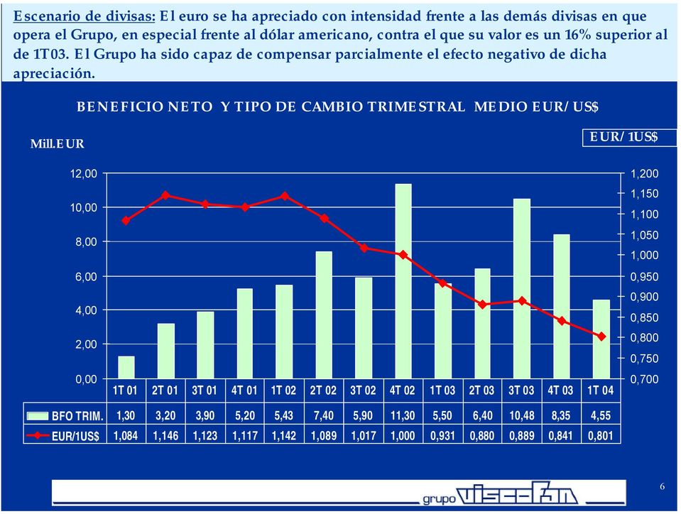 BENEFICIO NETO Y TIPO DE CAMBIO TRIMESTRAL MEDIO EUR/US$ Mill.
