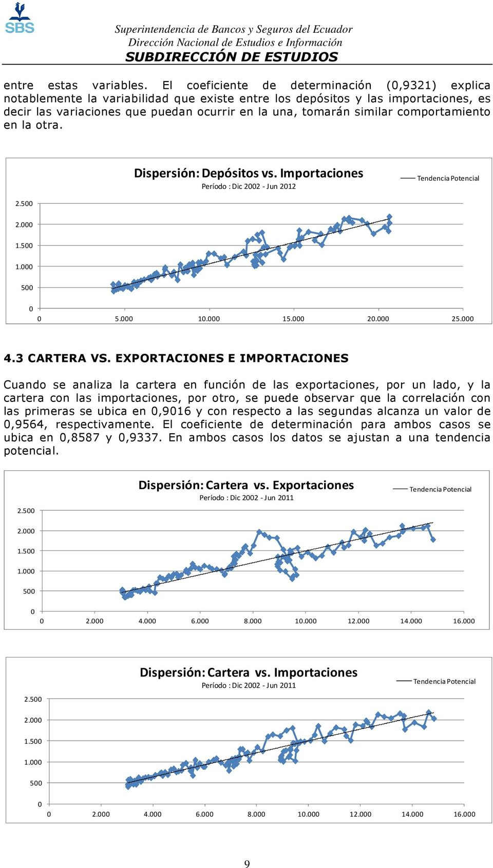 comportamiento en la otra. Dispersión: Depósitos vs. Importaciones Período : Dic 22 -Jun 212 Tendencia Potencial 2.5 2. 1.5 1. 5 5. 1. 15. 2. 25. 4.3 CARTERA VS.