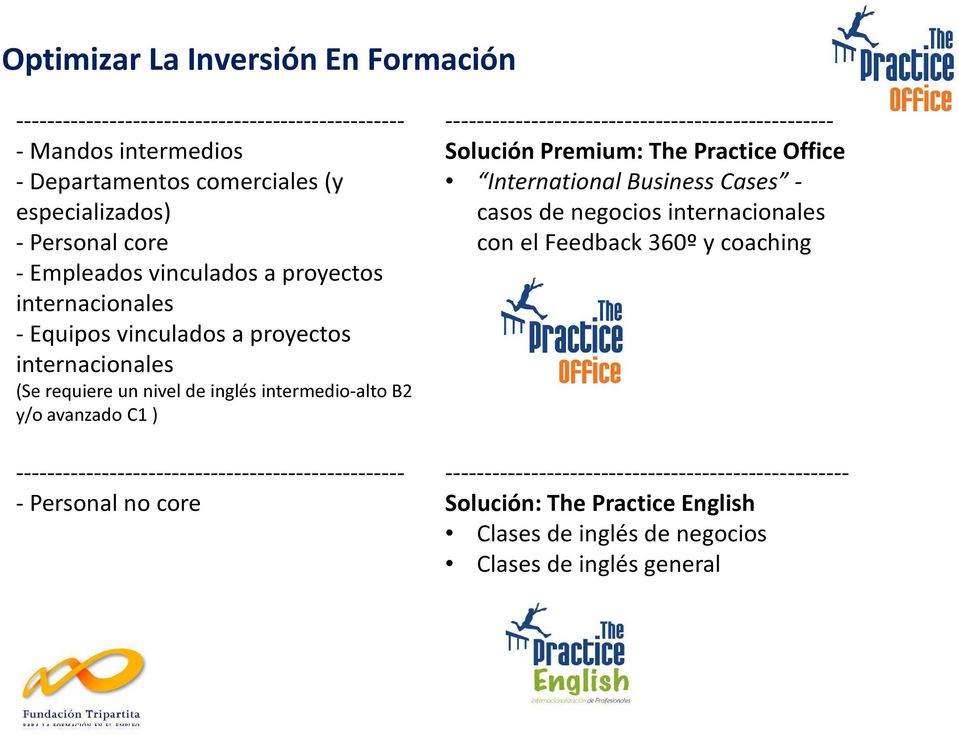 -------------------------------------------------- - Personal no core -------------------------------------------------- Solución Premium: The Practice Office International Business