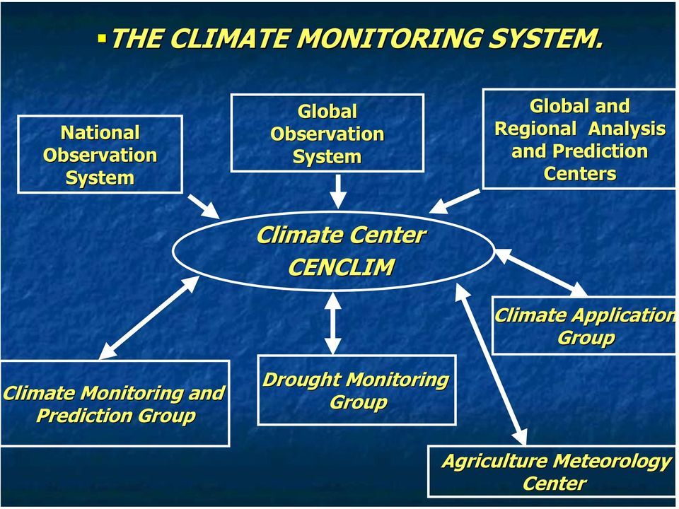 Regional Analysis and Prediction Centers Climate Monitoring and