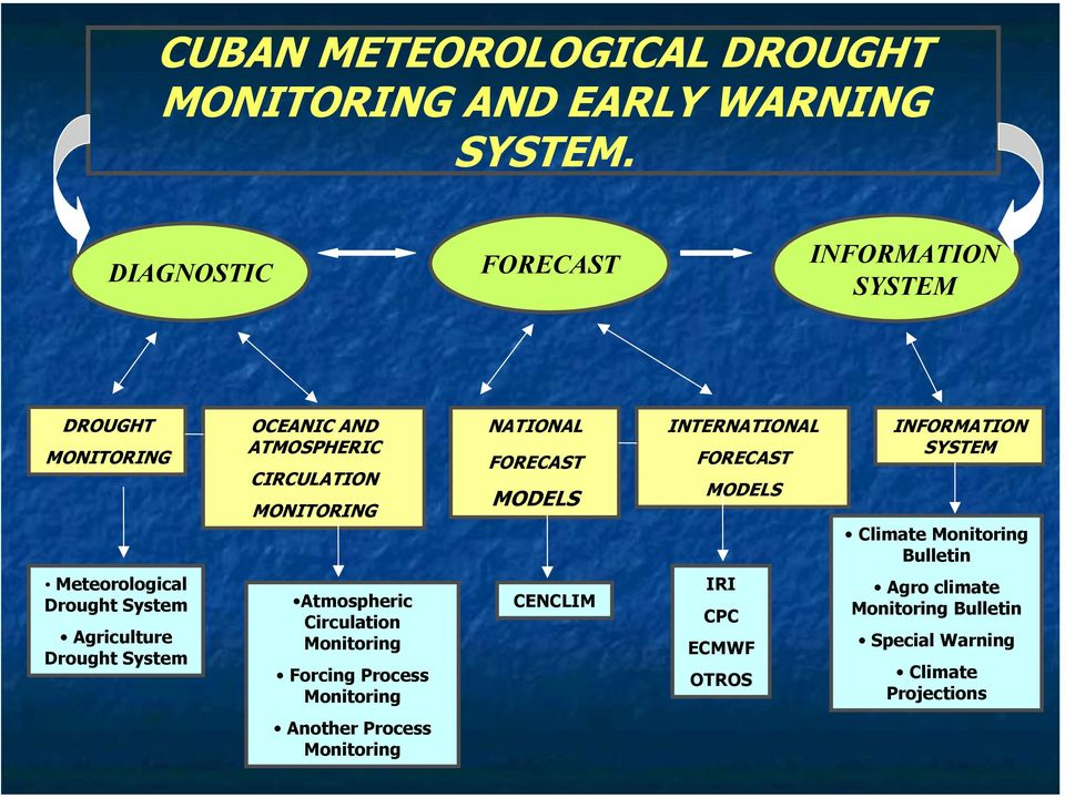 MODELS INTERNATIONAL FORECAST MODELS INFORMATION SYSTEM Climate Monitoring Bulletin Meteorological Drought System Agriculture