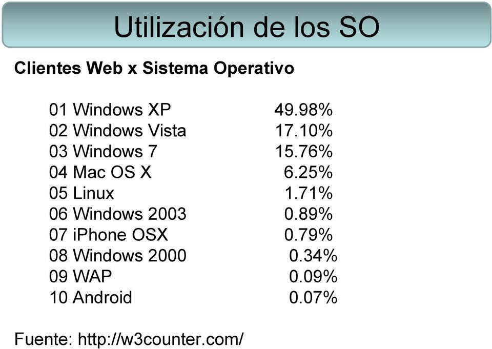 25% 05 Linux 1.71% 06 Windows 2003 0.89% 07 iphone OSX 0.