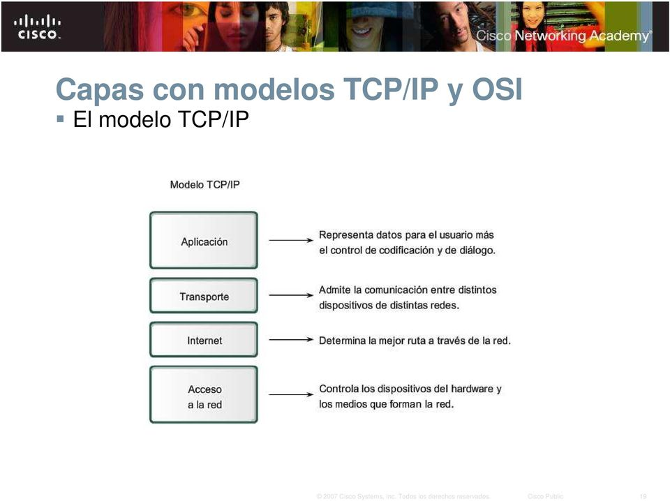 TCP/IP y OSI