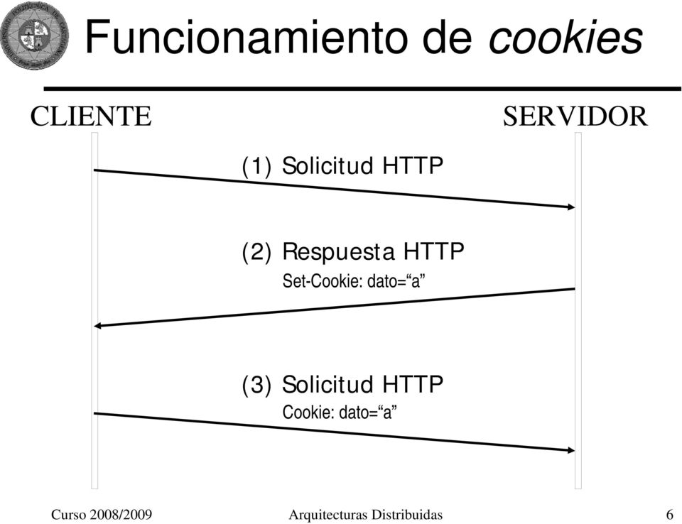 Set-Cookie: dato= a (3) Solicitud HTTP