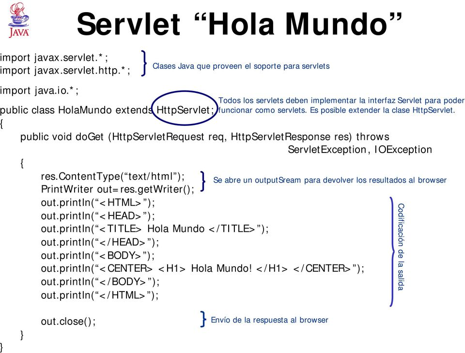 public class HolaMundo extends HttpServlet; { public void doget (HttpServletRequest req, HttpServletResponse res) throws ServletException, IOException { res.