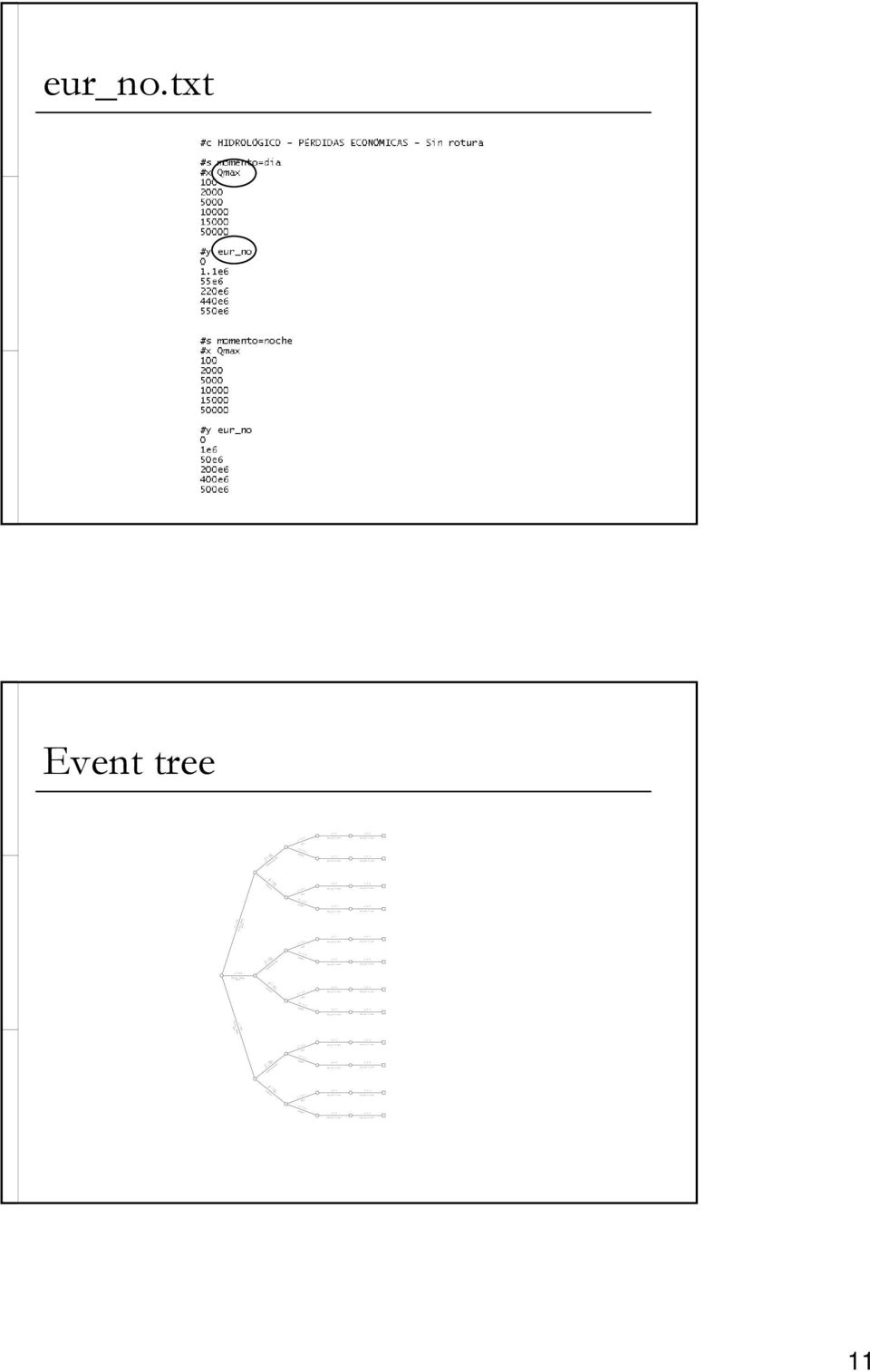 txt Event tree Sobrevertido Nivel,