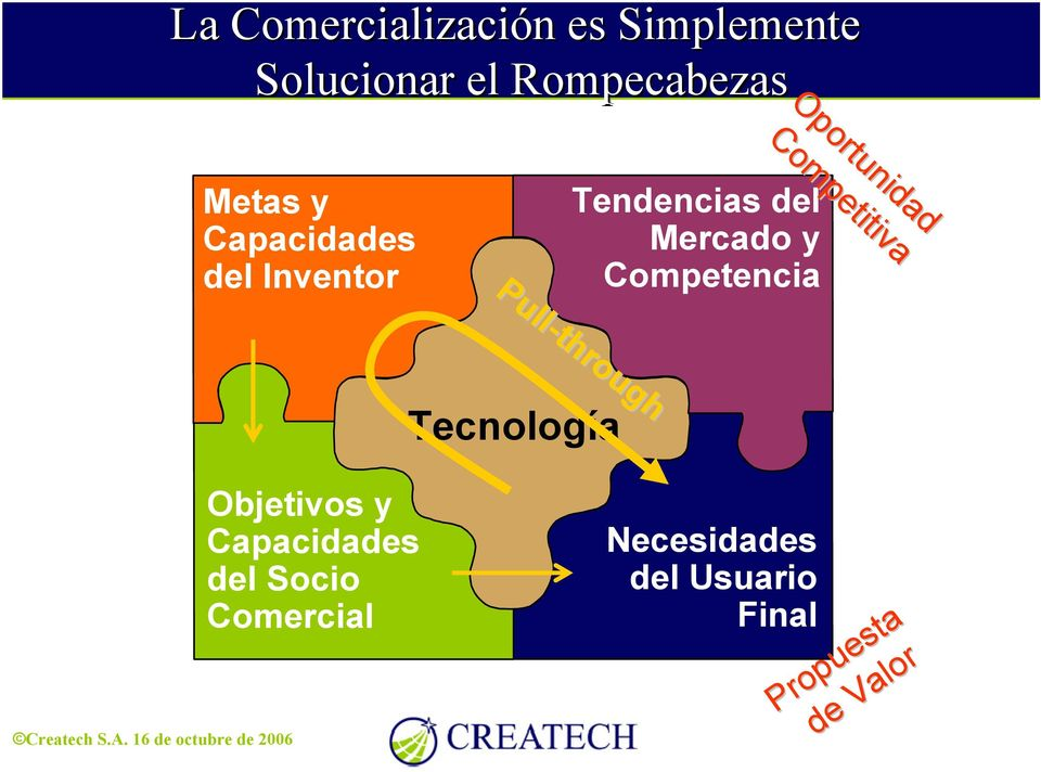 Tendencias del Mercado y Competencia Pull-through Tecnología Objetivos y