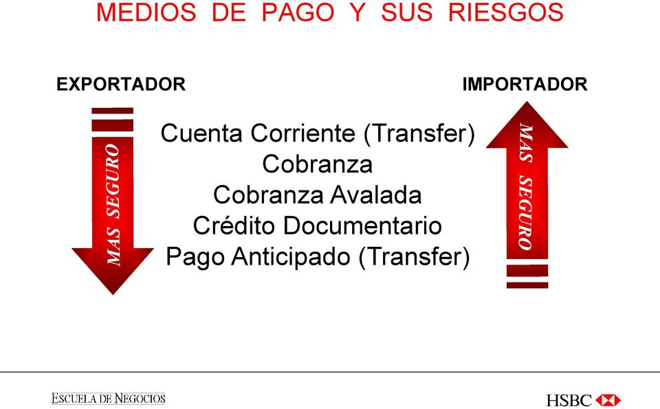 Corriente (Transfer) Cobranza