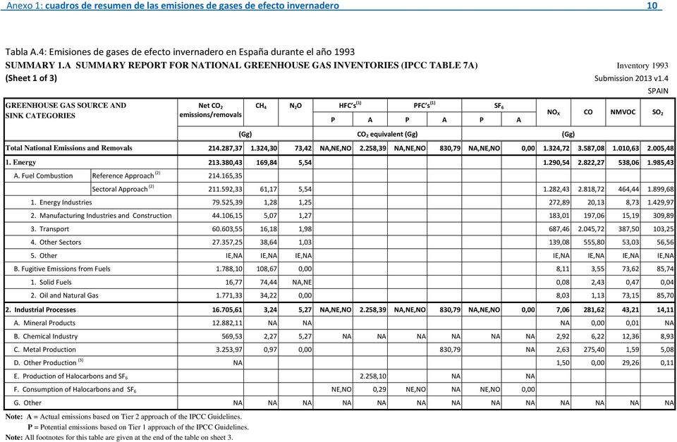4 SPAIN GREENHOUSE GAS SOURCE AND SINK CATEGORIES Net CO 2 emissions/removals CH 4 N 2 O HFC s (1) PFC s (1) SF 6 P A P A P A NO X CO NMVOC SO 2 (Gg) CO 2 equivalent (Gg) (Gg) Total National
