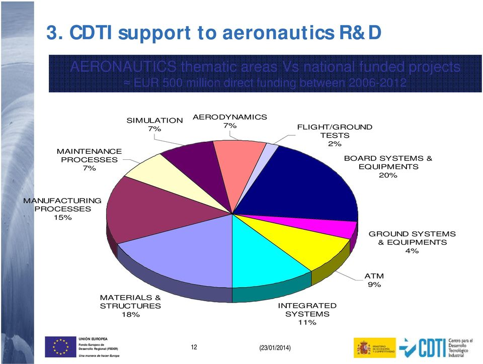 AERODYNAMICS 7% FLIGHT/GROUND TESTS 2% BOARD SYSTEMS & EQUIPMENTS 20% MANUFACTURING PROCESSES
