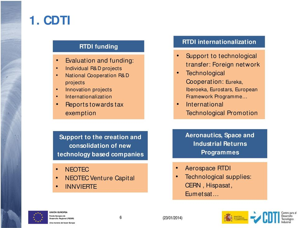 European Framework Programme International Technological Promotion Support to the creation and consolidation of new technology based companies NEOTEC