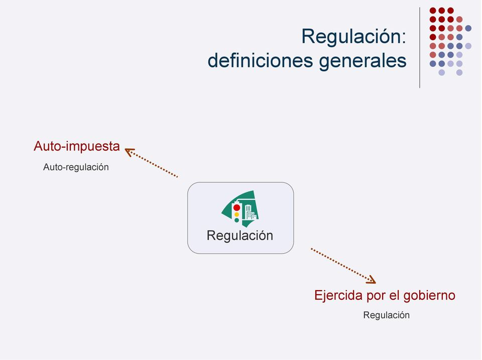 Auto-regulación Regulación