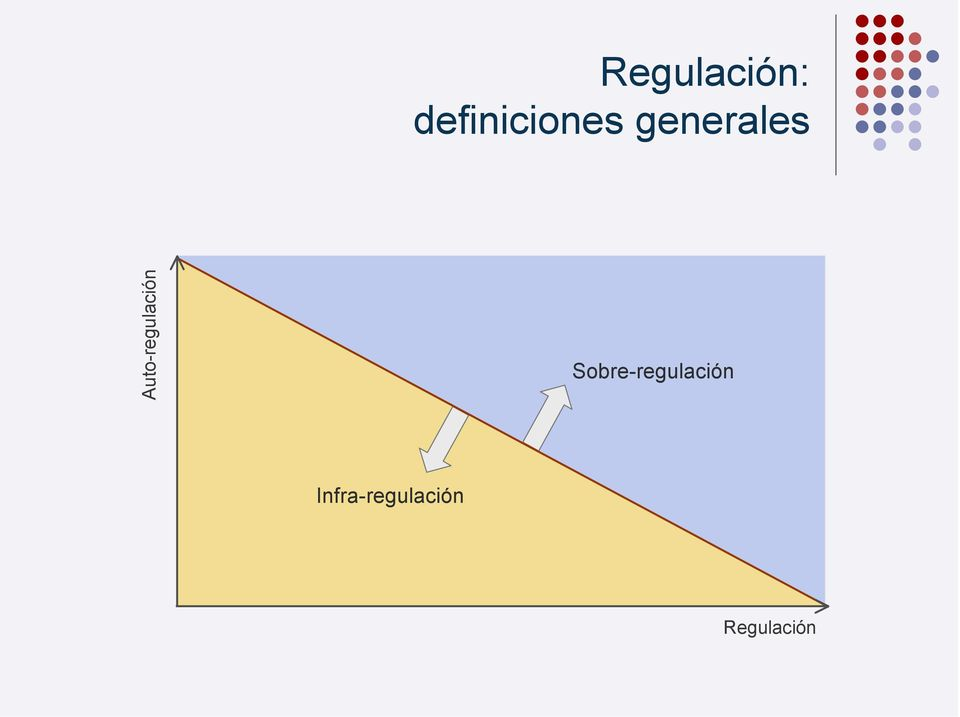 Auto-regulación