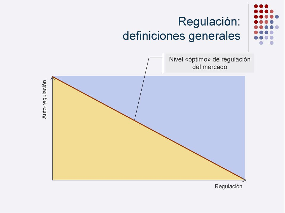 de regulación del mercado