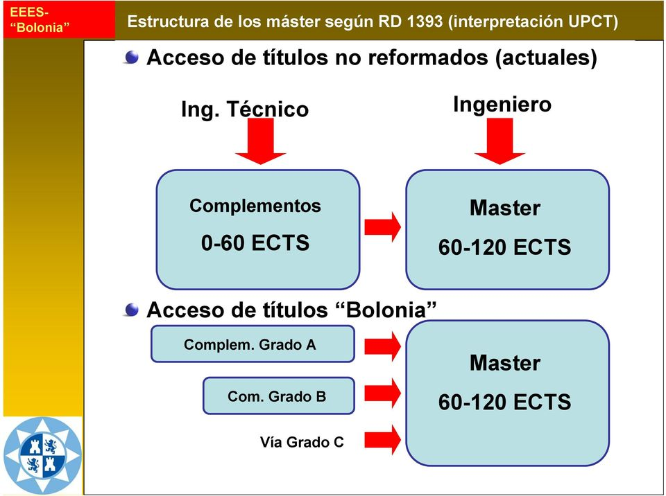 Técnico Ingeniero Complementos 0-60 ECTS Master 60-120 ECTS