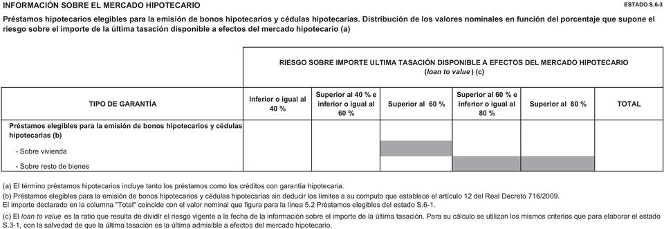 ULTIMA TASACIÓN DISPONIBLE A EFECTOS DEL MERCADO HIPOTECARIO (loan to value ) (c) TIPO DE GARANTÍA Inferior o igual al 40 % Superior al 40 % e inferior o igual al 60 % Superior al 60 % Superior al 60