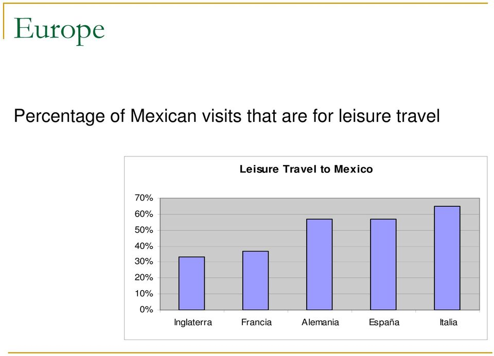 Leisure Travel to Mexico 7 6 5 4 3