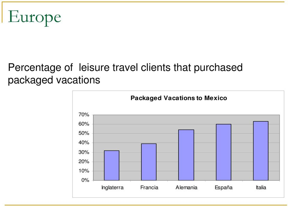 vacations Packaged Vacations to Mexico