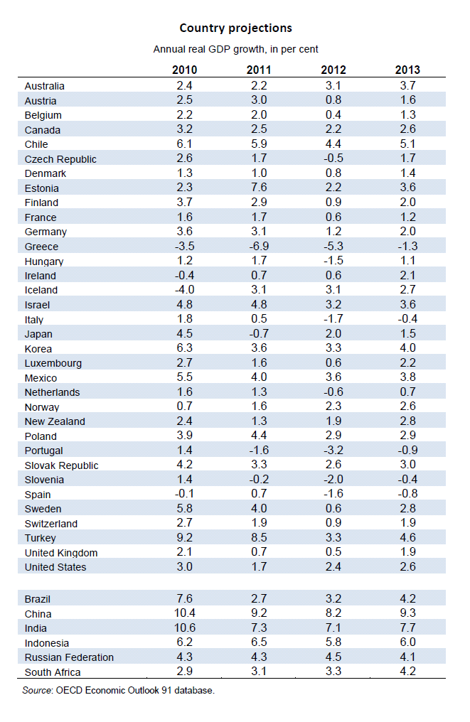 Informes de países G7 and Euro Area Other OECD