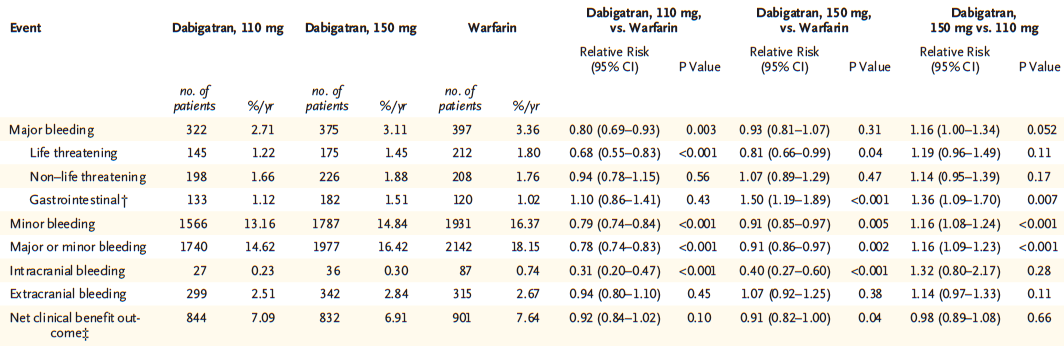 Nuevos anticoagulantes DABIGATRAN: Seguridad Dabigatran 110 Dabigatran 150 Warfarina Dabigatran 110 Vs Dabigatran 150 Vs Warfarina Warfarina Sangrado mayor 2.71%/año 3.11%/año 3.36%/año 0.80 (0.6-0.