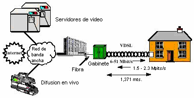 3.5.2 VDSL VDSL: Very hight rate digital subcriber Line.