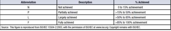 De acuerdo a la Escala de Calificación en la ISO IEC 15504 y referenciada por ISACA: Gráfica 35. Escala de Calificación. Fuente: ISACA. Process Assessment Model (PAM). Using Cobit 5. 2013.