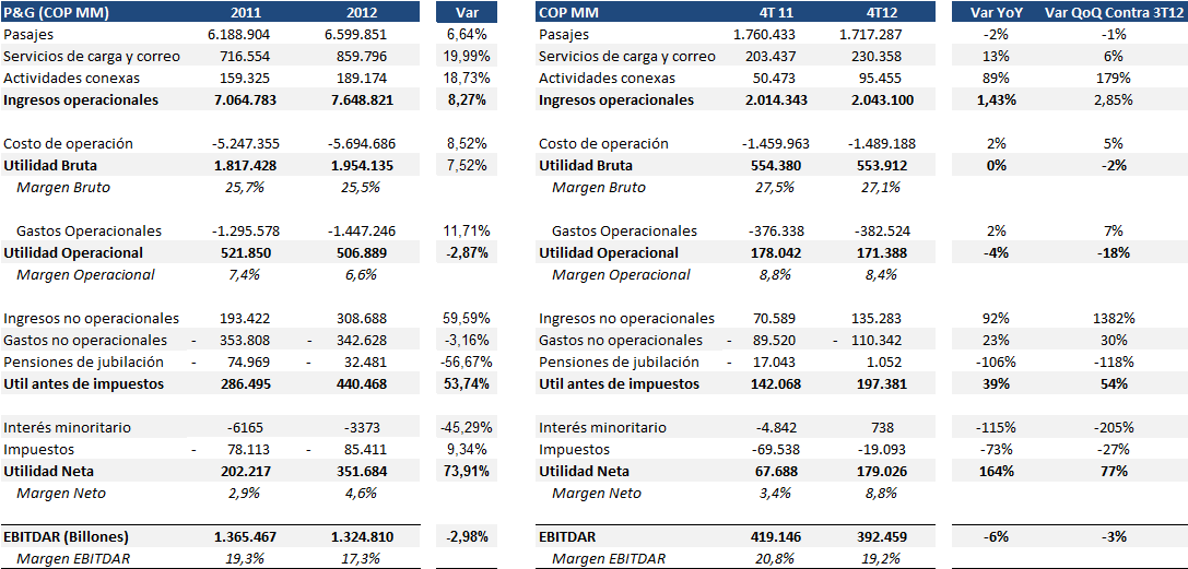 Resultados Financieros Estado de