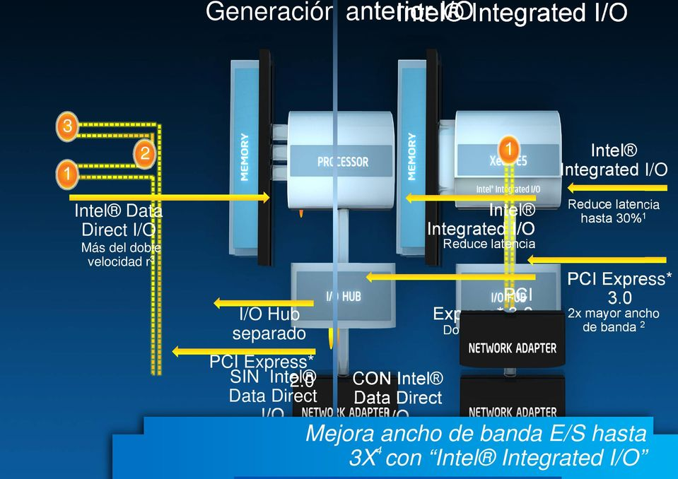 0 Data Direct I/O CON Intel Data Direct I/O 1 Intel Integrated I/O Reduce latencia PCI Express* 3.