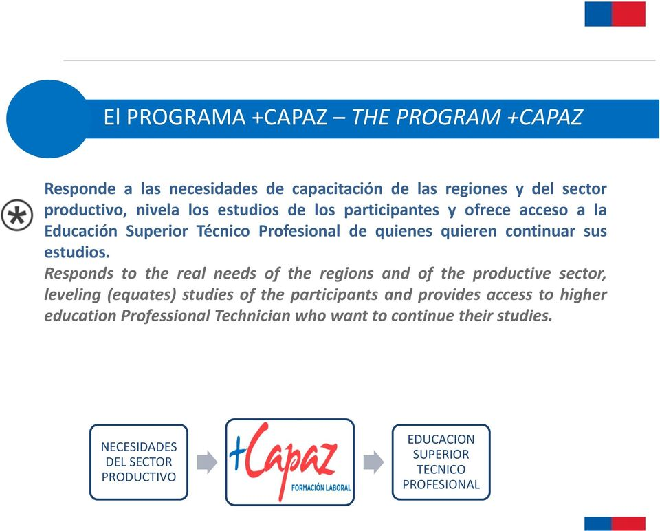 Responds to the real needs of the regions and of the productive sector, leveling (equates) studies of the participants and provides access