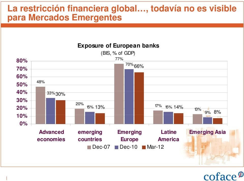 banks (BIS, % of GDP) 77% 20% 70% 66% 15% 17% 15% 13% 14% Advanced emerging