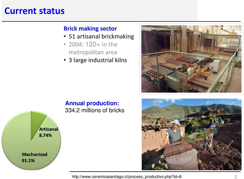industrial kilns Annual production: 334.