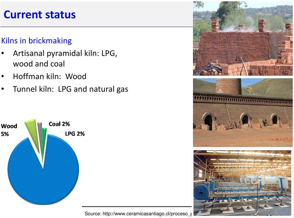 Wood Tunnel kiln: LPG and natural gas Source: