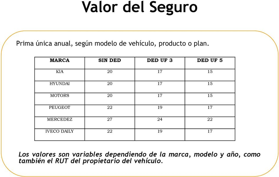 PEUGEOT 22 19 17 MERCEDEZ 27 24 22 IVECO DAILY 22 19 17 Los valores son variables