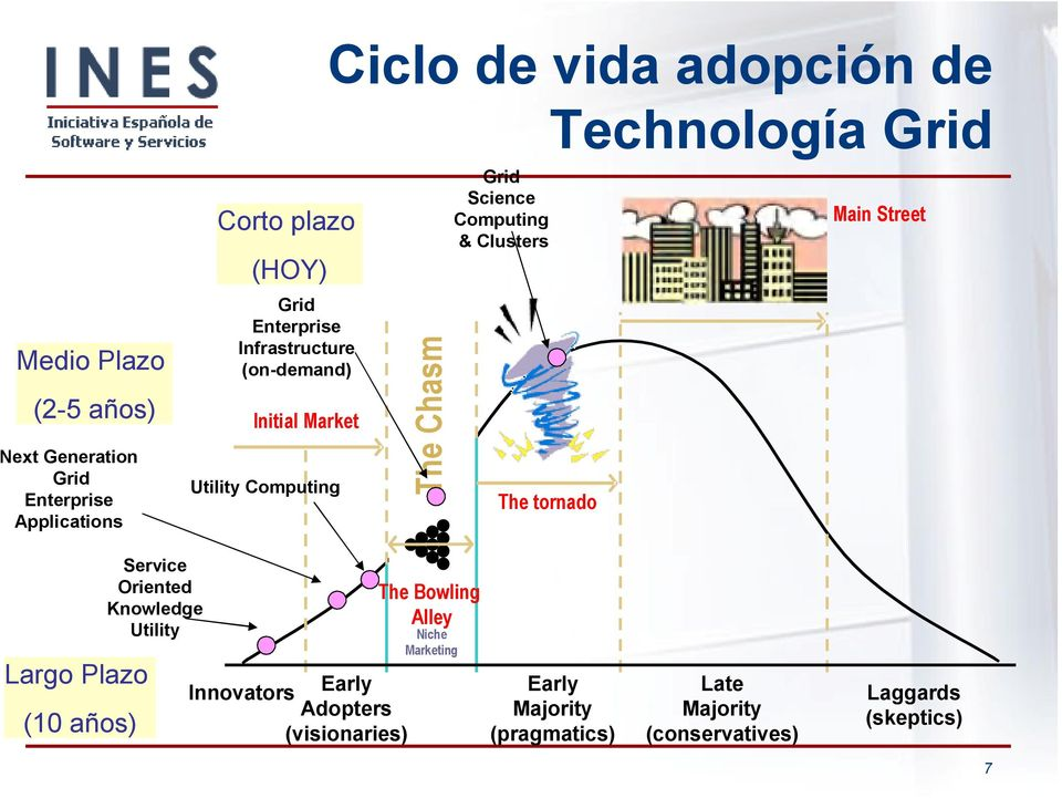 tornado Technología Grid Main Street Largo Plazo (10 años) Service Oriented Knowledge Utility Innovators Early Adopters