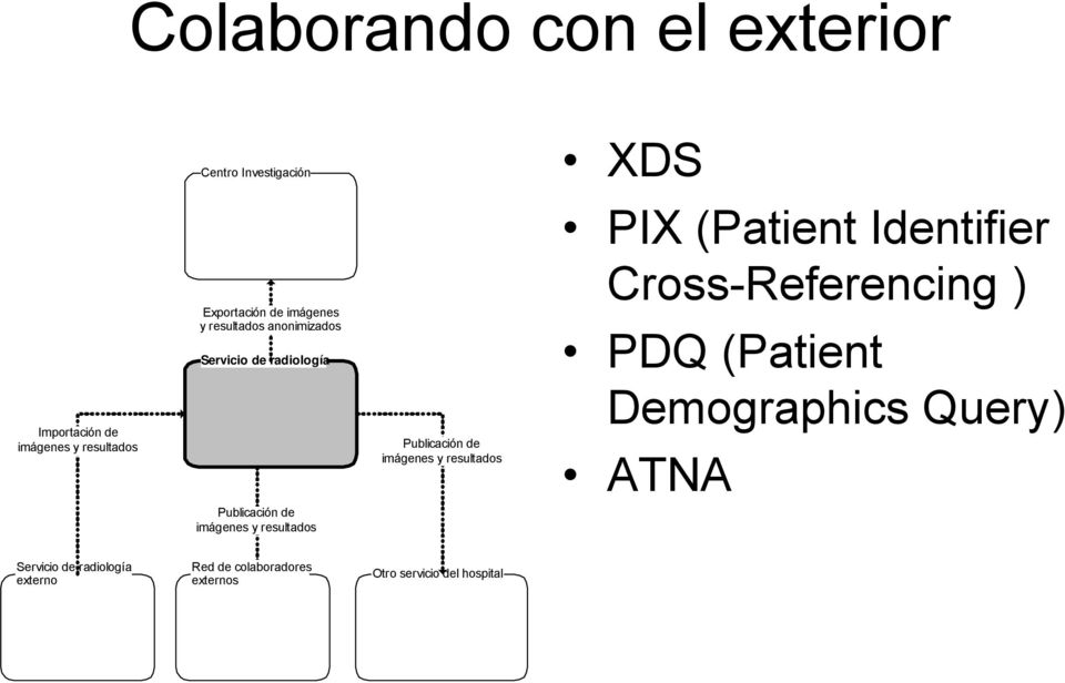 (Patient Identifier Cross-Referencing ) PDQ (Patient Demographics Query) ATNA Publicación de imágenes