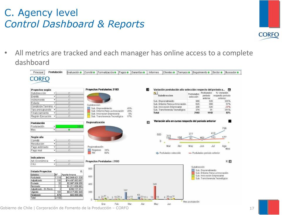 access to a complete dashboard Gobierno de Chile